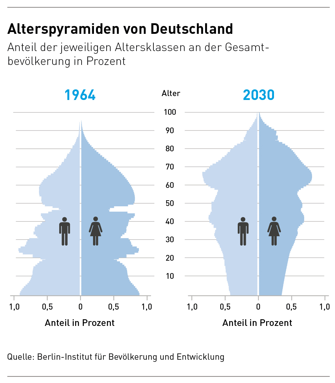 Demografie Alterspyramide