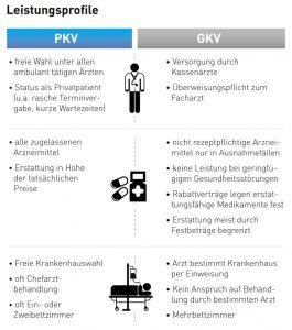 Vergleich PKV GKV Leistungen